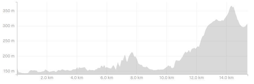 perfil da ruta